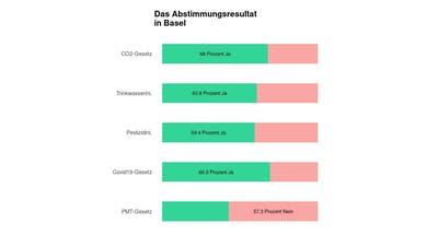 Deutliches Ja in Basel zum CO2-Gesetz