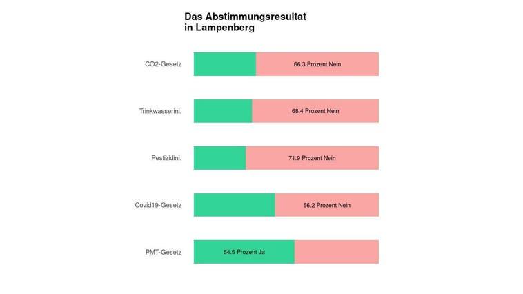 In Lampenberg scheitert das CO2-Gesetz deutlich