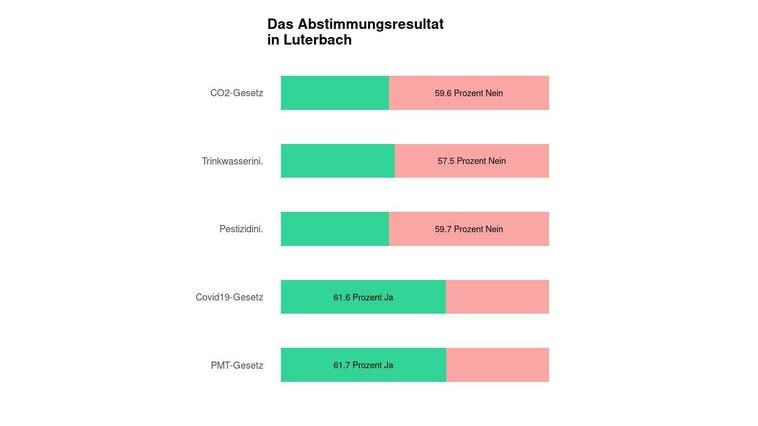 Eine Mehrheit in Luterbach lehnt das CO2-Gesetz ab