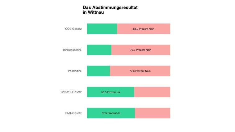 In Wittnau scheitert das CO2-Gesetz deutlich