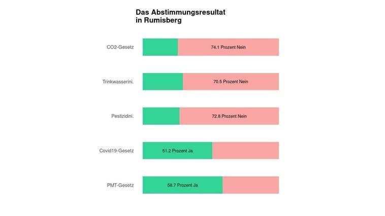 In Rumisberg scheitert das CO2-Gesetz deutlich