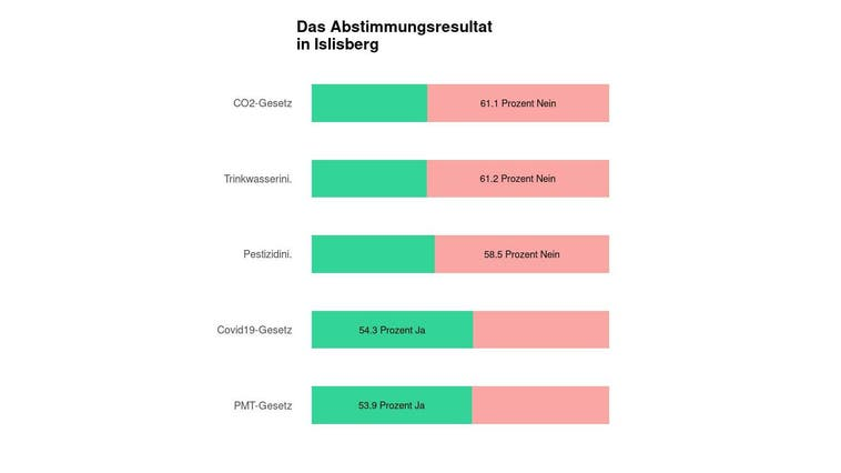 In Islisberg scheitert das CO2-Gesetz deutlich