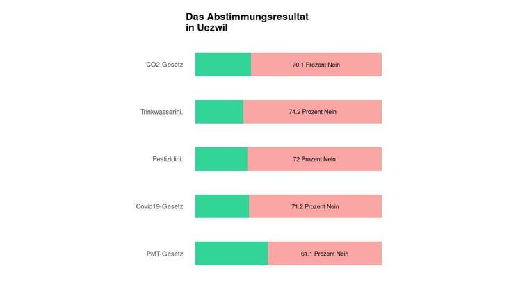 In Uezwil scheitert das CO2-Gesetz deutlich