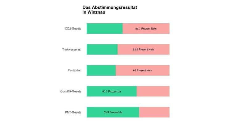 Eine Mehrheit in Winznau lehnt das CO2-Gesetz ab