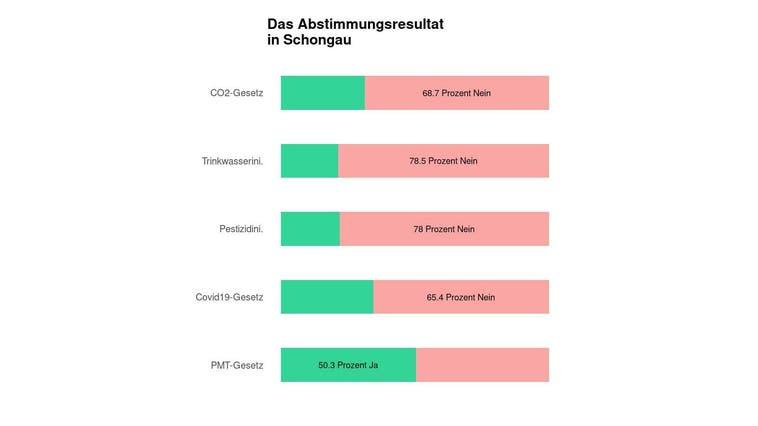 In Schongau scheitert das CO2-Gesetz deutlich