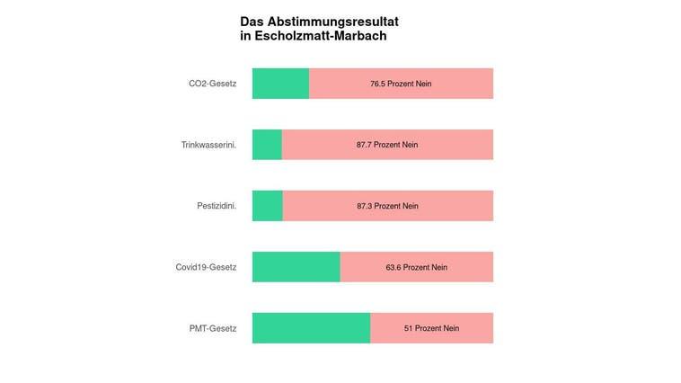 Escholzmatt-Marbach lehnt ein CO2-Gesetz sehr deutlich ab
