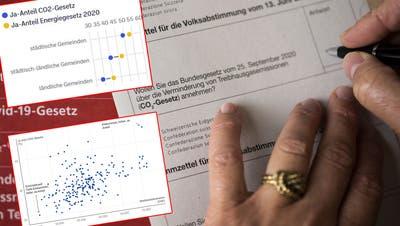 Wer das CO2-Gesetz im Aargau bodigte und acht weitere Auffälligkeiten zum Urnengang