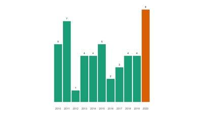 Rekordwert bei Todesfällen in Hubersdorf im vergangenen Jahr