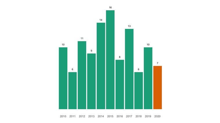 In Reitnau sind im vergangenen Jahr weniger Menschen gestorben als üblich