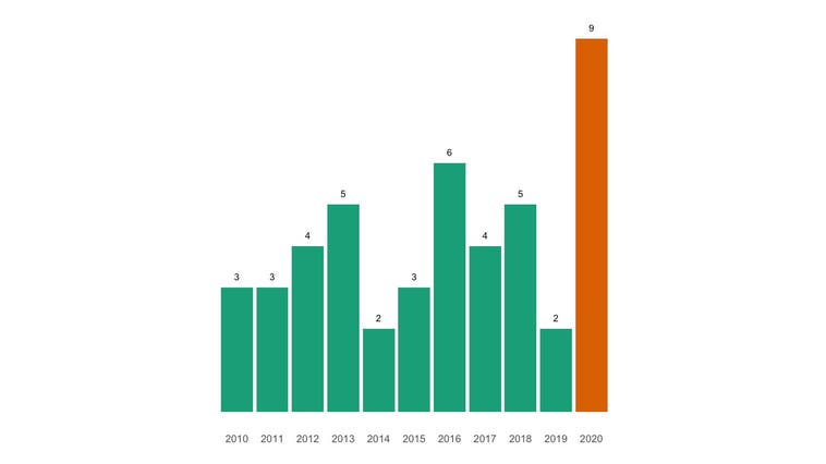 Mehr Menschen in Tecknau gestorben als im Mittel der vergangenen zehn Jahre