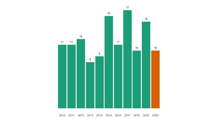 So sieht die Todesfallstatistik für die Gemeinde im Corona-Jahr aus