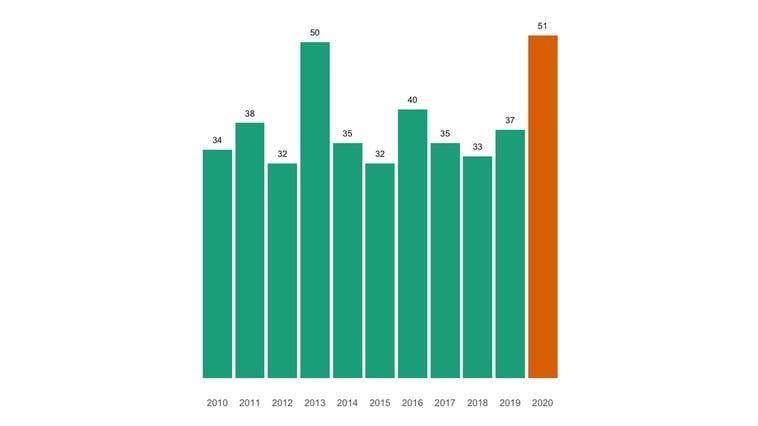 Rekordhohe Zahl an Todesfällen in Ettingen