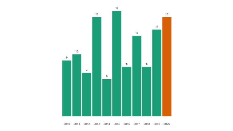 Im Corona-Jahr sind mehr Menschen als üblich gestorben