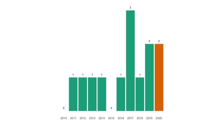 Die Todesfallstatistik der Gemeinde im Corona-Jahr 2020