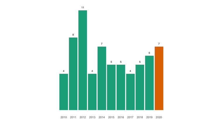 So viele Menschen sind im Corona-Jahr 2020 gestorben