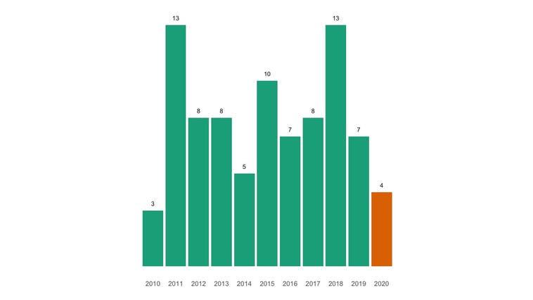 Im Jahr mit dem Coronavirus sind weniger Menschen gestorben als üblich