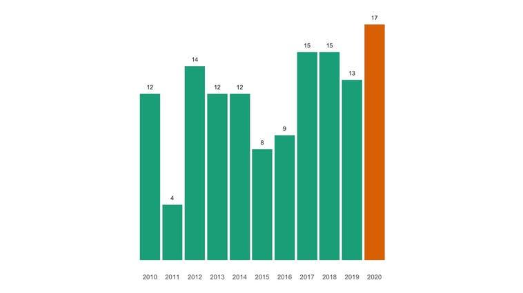 Rekordwert bei Todesfällen in Geuensee