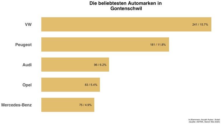 Beliebteste Automarke in Gontenschwil ist die gleiche wie in der Schweiz