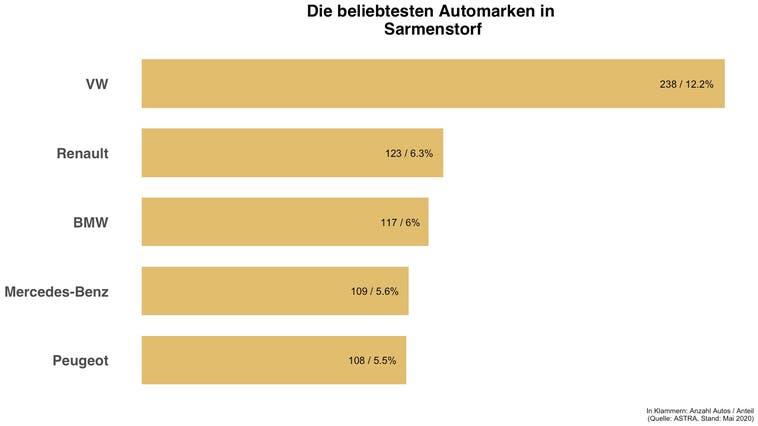 Jedes dritte Auto in Sarmenstorf ist ein VW oder Renault