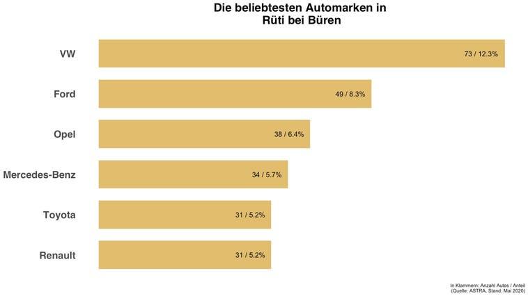 In Rüti bei Büren ist jedes achte Auto ein VW