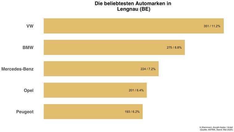 Beliebteste Automarke in Lengnau (BE) ist die gleiche wie in der Schweiz