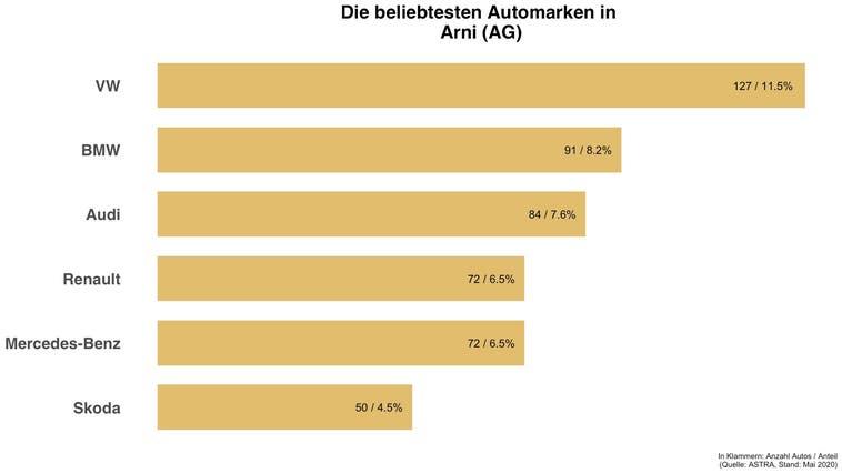 In Arni (AG) hat die gleiche Automarke die Nase vorne wie in der Schweiz