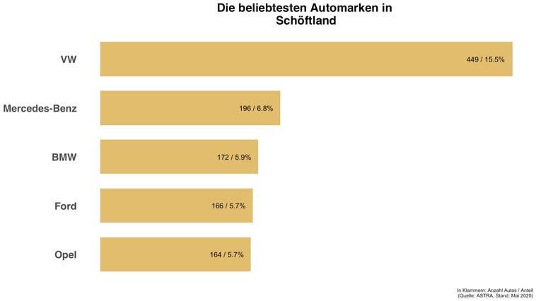 In Schöftland ist jedes sechste Auto ein VW