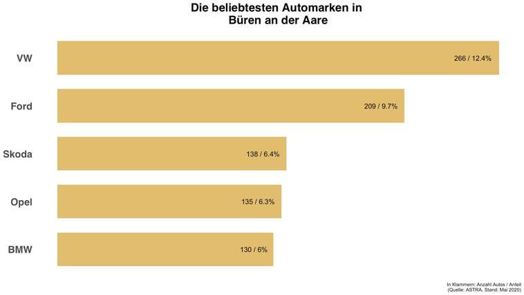 Beliebteste Automarke in Büren an der Aare ist die gleiche wie in der Schweiz