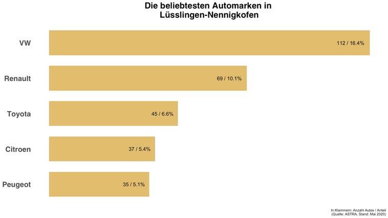 In Lüsslingen-Nennigkofen hat die gleiche Automarke die Nase vorne wie in der Schweiz