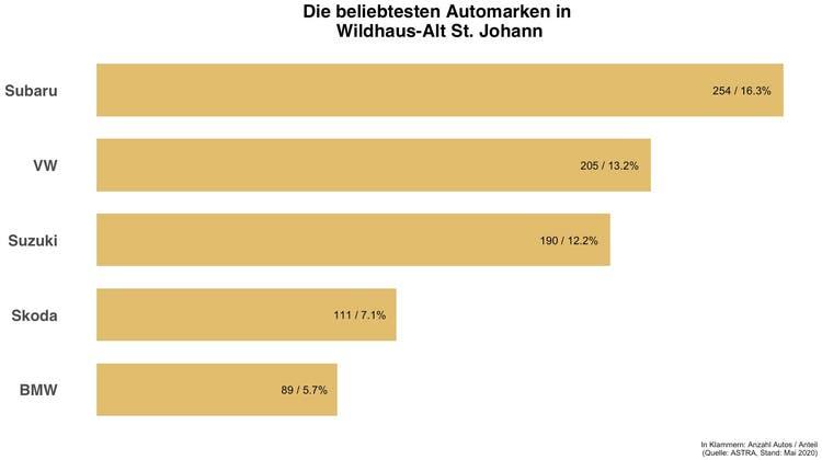 In Wildhaus-Alt St. Johann gibt es fast sieben Mal mehr Subarus wie im Schweizer Durchschnitt