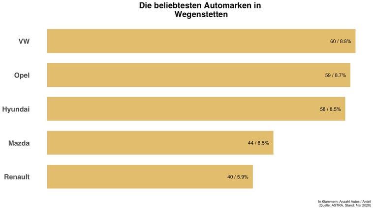 Die beliebteste Automarke in Wegenstetten ist VW