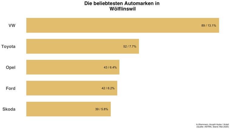 Beliebteste Automarke in Wölflinswil ist die gleiche wie in der Schweiz