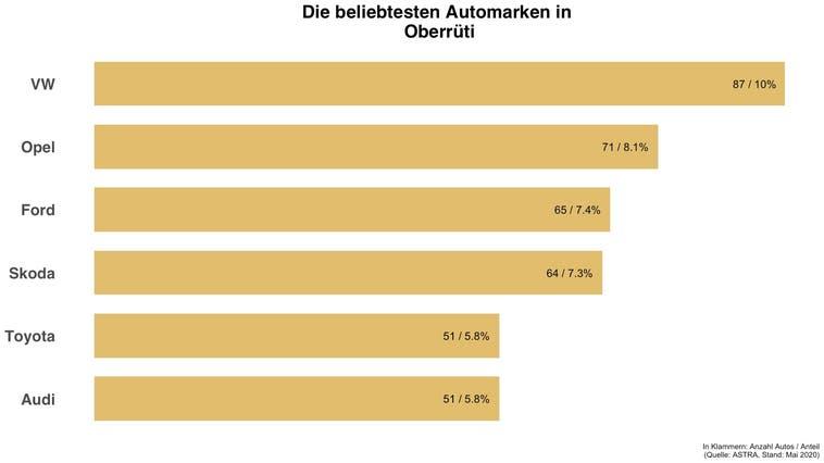 Die beliebteste Automarke in Oberrüti ist VW