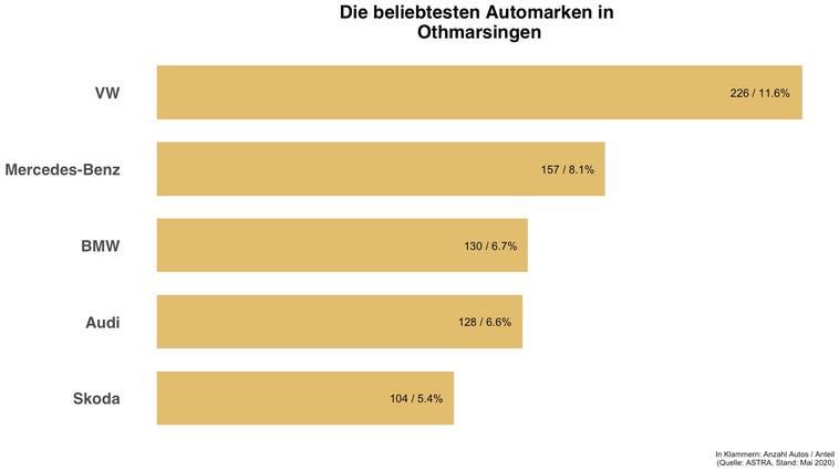 In Othmarsingen ist jedes achte Auto ein VW