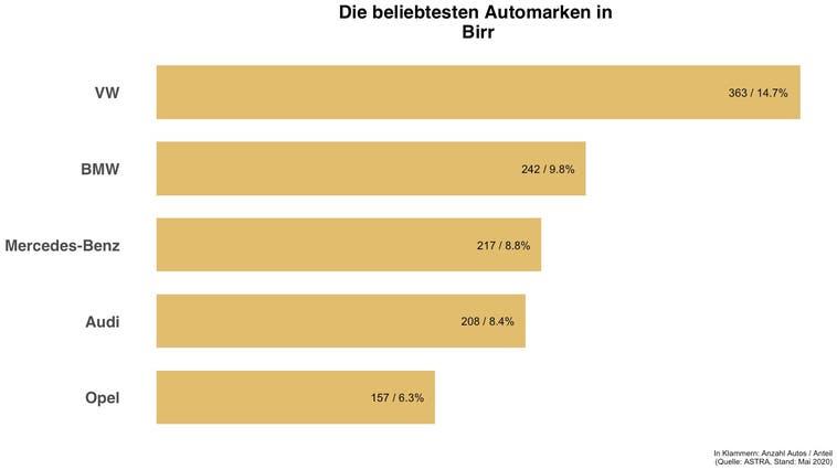 Beliebteste Automarke in Birr ist die gleiche wie in der Schweiz