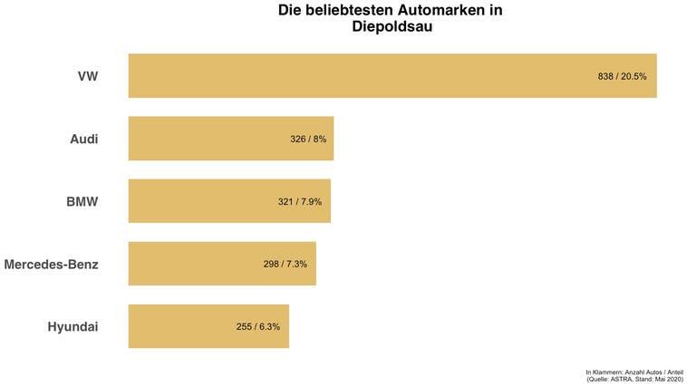 In Diepoldsau hat die gleiche Automarke die Nase vorne wie in der Schweiz