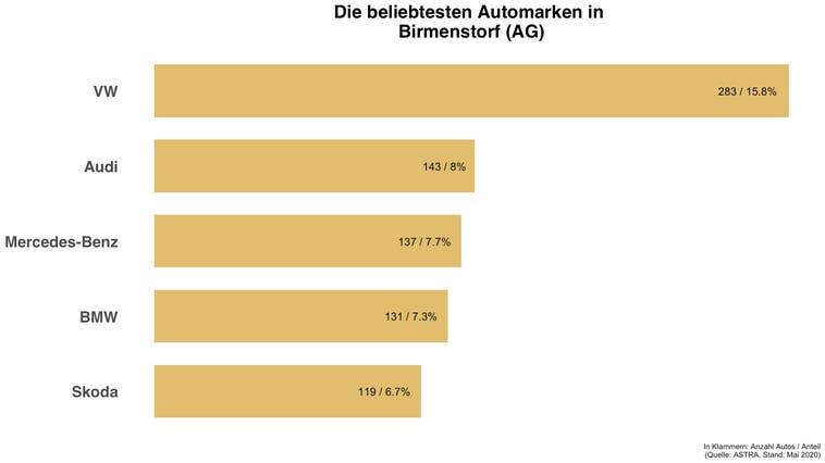 In Birmenstorf (AG) ist jedes sechste Auto ein VW