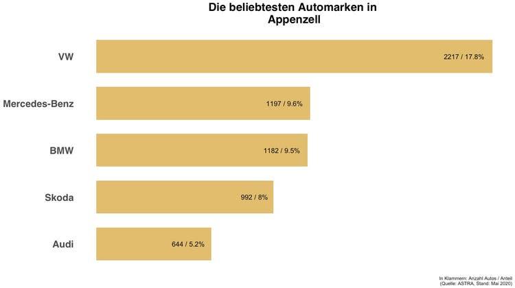 In Appenzell ist jedes fünfte Auto ein VW
