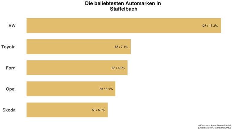 In Staffelbach ist jedes achte Auto ein VW