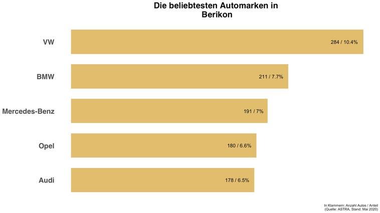 In Berikon hat die gleiche Automarke die Nase vorne wie in der Schweiz