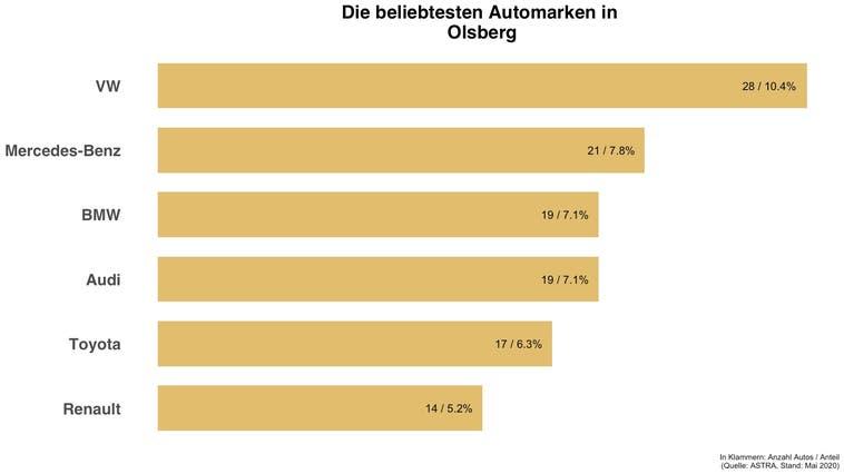 Beliebteste Automarke in Olsberg ist die gleiche wie in der Schweiz