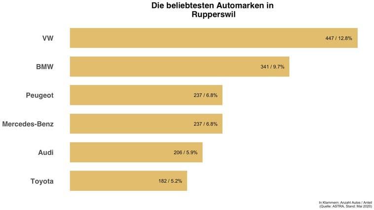 Beliebteste Automarke in Rupperswil ist die gleiche wie in der Schweiz