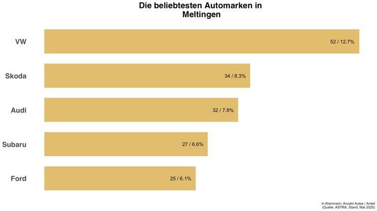 Beliebteste Automarke in Meltingen ist die gleiche wie in der Schweiz