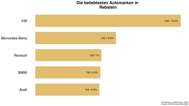 Beliebteste Automarke in Rebstein ist die gleiche wie in der Schweiz
