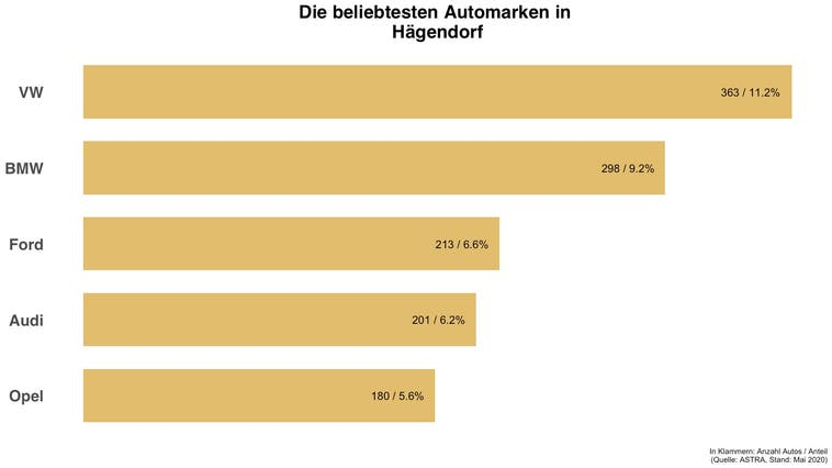 In Hägendorf hat die gleiche Automarke die Nase vorne wie in der Schweiz