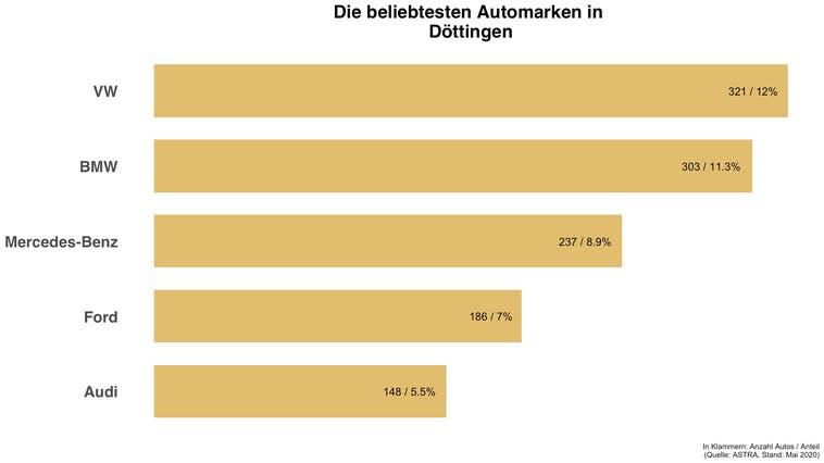 In Döttingen ist jedes achte Auto ein VW