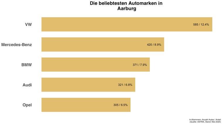Beliebteste Automarke in Aarburg ist die gleiche wie in der Schweiz