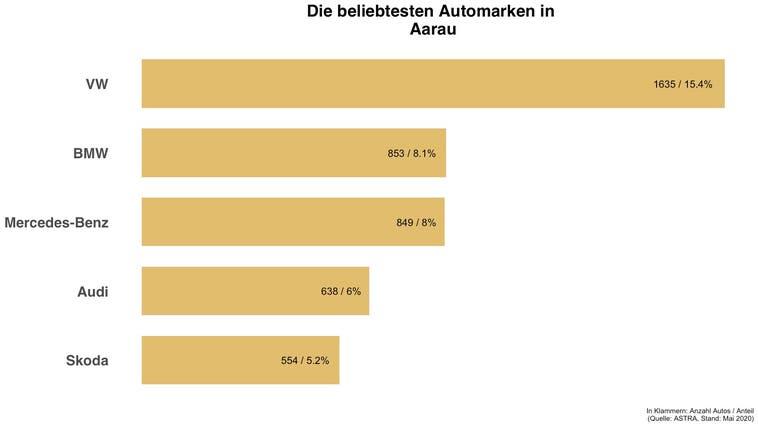 Beliebteste Automarke in Aarau ist die gleiche wie in der Schweiz