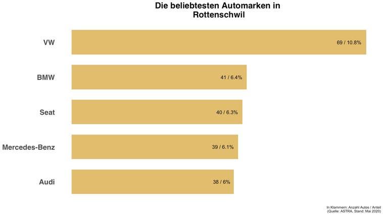 In Rottenschwil hat die gleiche Automarke die Nase vorne wie in der Schweiz