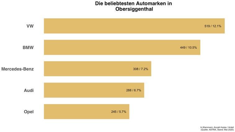 In Obersiggenthal ist jedes achte Auto ein VW